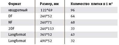 Количество клинкерной плитки в кв.м.